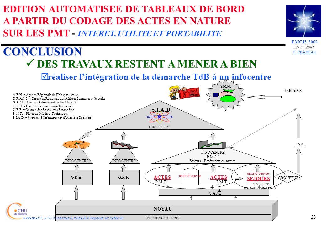 GROUPEUR A.R.H. = Agence Régionale de lHospitalisation D.R.A.S.S.