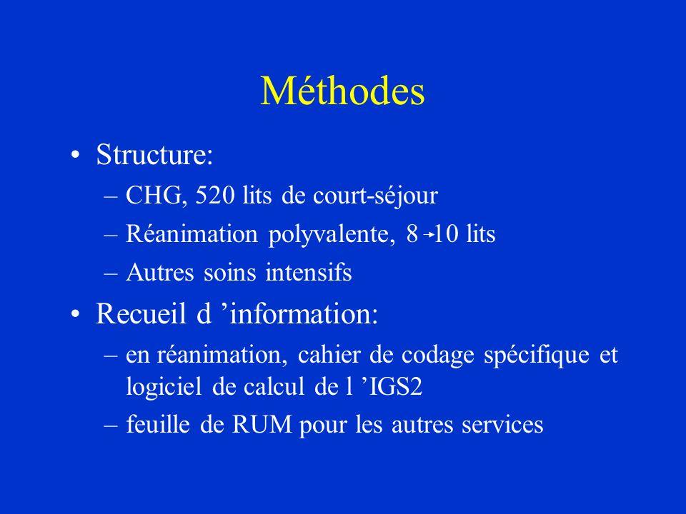 Méthodes Structure: –CHG, 520 lits de court-séjour –Réanimation polyvalente, 8 10 lits –Autres soins intensifs Recueil d information: –en réanimation,