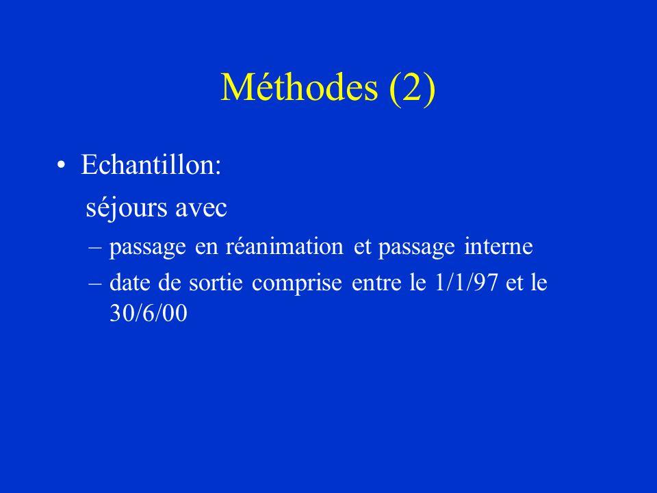 Méthodes (2) Echantillon: séjours avec –passage en réanimation et passage interne –date de sortie comprise entre le 1/1/97 et le 30/6/00