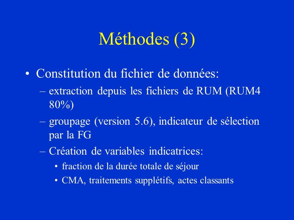 Méthodes (3) Constitution du fichier de données: –extraction depuis les fichiers de RUM (RUM4 80%) –groupage (version 5.6), indicateur de sélection pa