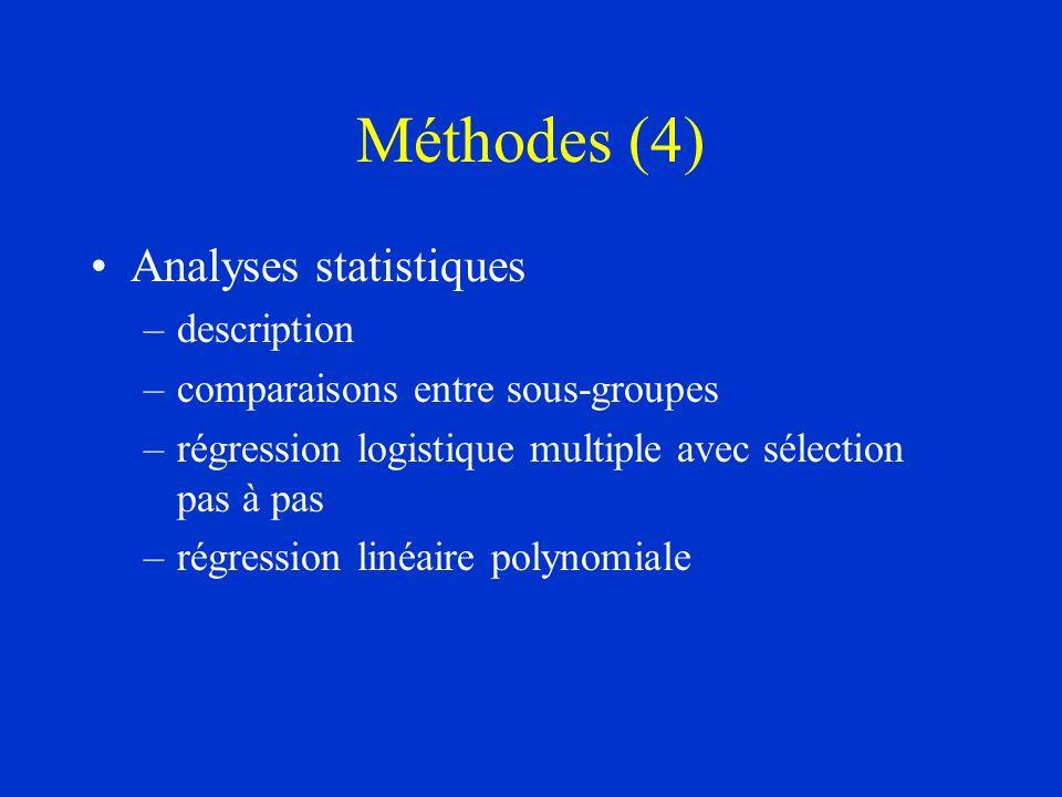 Méthodes (4) Analyses statistiques –description –comparaisons entre sous-groupes –régression logistique multiple avec sélection pas à pas –régression