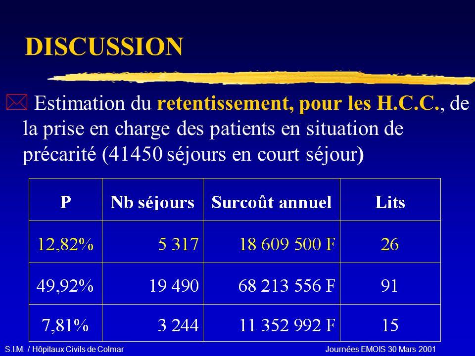 S.I.M. / Hôpitaux Civils de Colmar Journées EMOIS 30 Mars 2001 DISCUSSION * Estimation du retentissement, pour les H.C.C., de la prise en charge des p