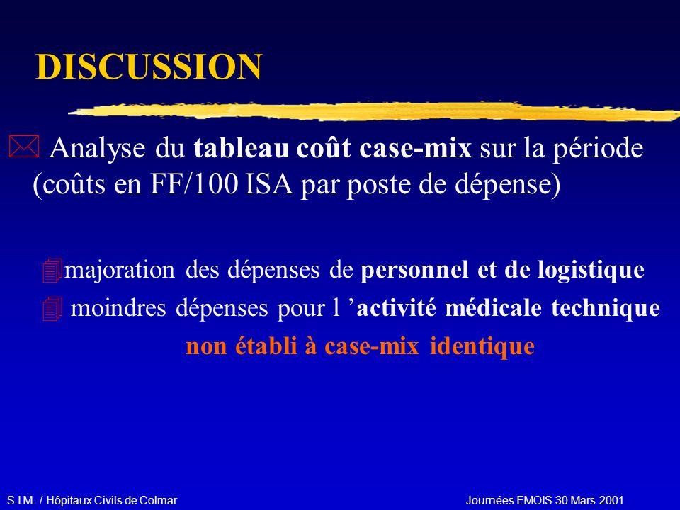 S.I.M. / Hôpitaux Civils de Colmar Journées EMOIS 30 Mars 2001 DISCUSSION * Analyse du tableau coût case-mix sur la période (coûts en FF/100 ISA par p