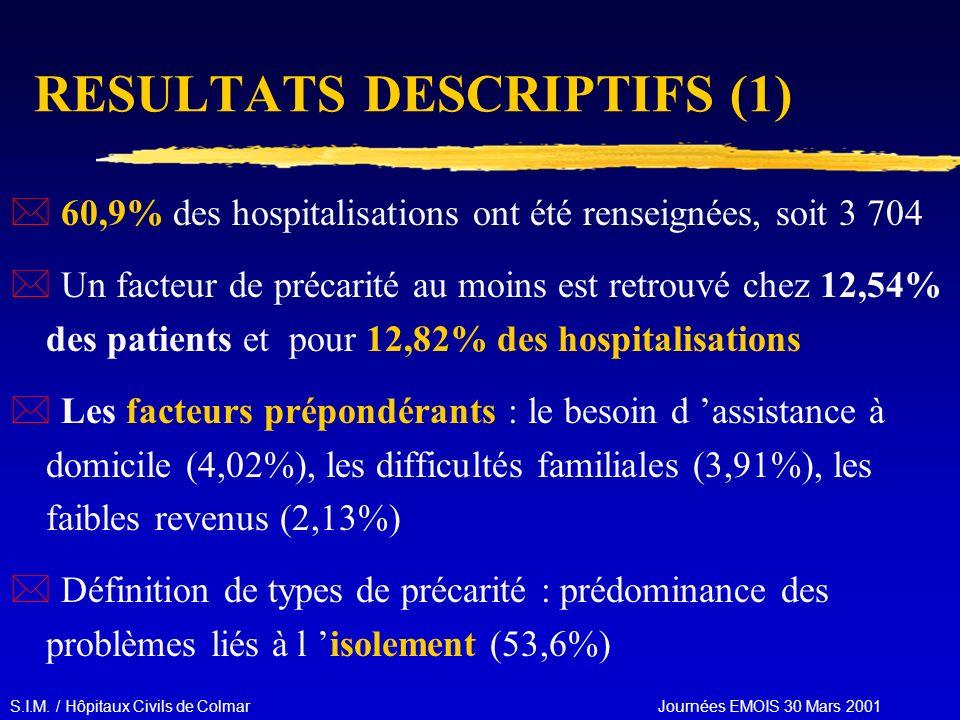 S.I.M. / Hôpitaux Civils de Colmar Journées EMOIS 30 Mars 2001 RESULTATS DESCRIPTIFS (1) * 60,9% des hospitalisations ont été renseignées, soit 3 704
