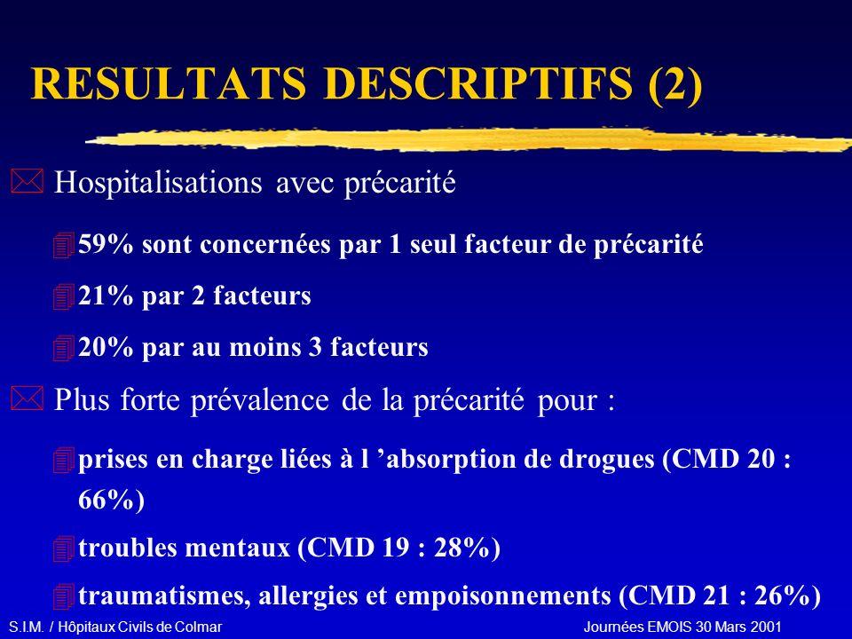 S.I.M. / Hôpitaux Civils de Colmar Journées EMOIS 30 Mars 2001 RESULTATS DESCRIPTIFS (2) * Hospitalisations avec précarité 459% sont concernées par 1