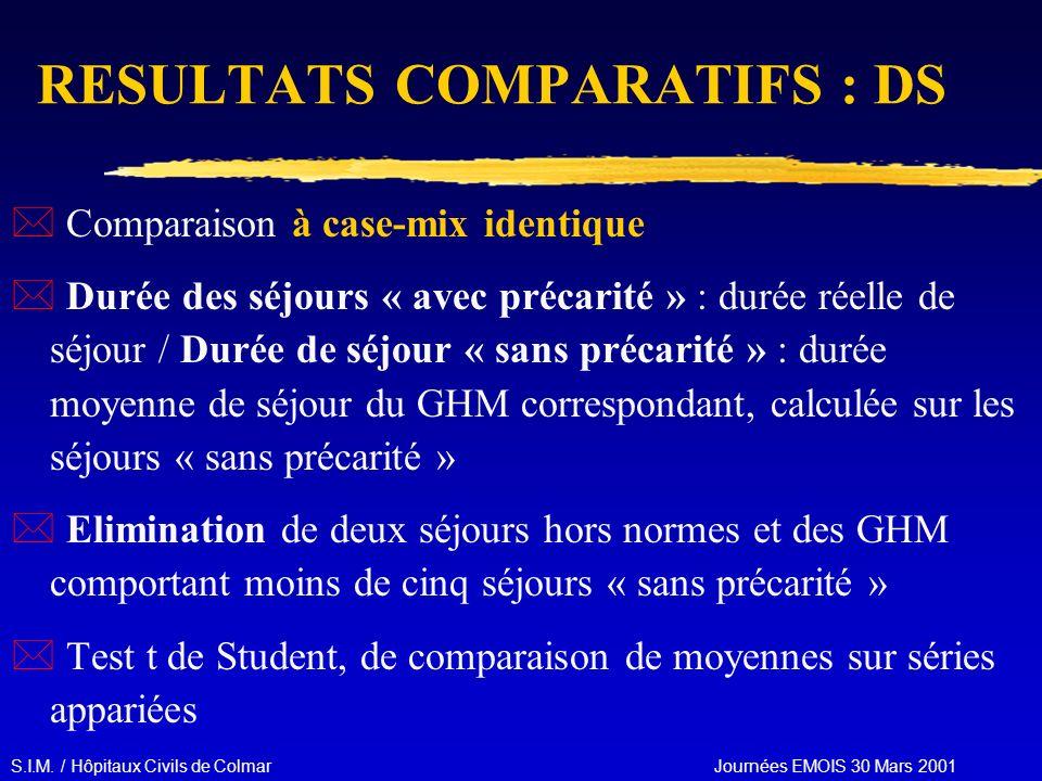 S.I.M. / Hôpitaux Civils de Colmar Journées EMOIS 30 Mars 2001 RESULTATS COMPARATIFS : DS * Comparaison à case-mix identique * Durée des séjours « ave