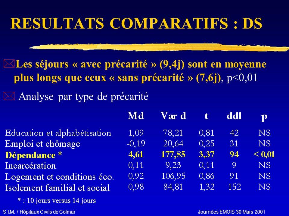 S.I.M. / Hôpitaux Civils de Colmar Journées EMOIS 30 Mars 2001 RESULTATS COMPARATIFS : DS *Les séjours « avec précarité » (9,4j) sont en moyenne plus
