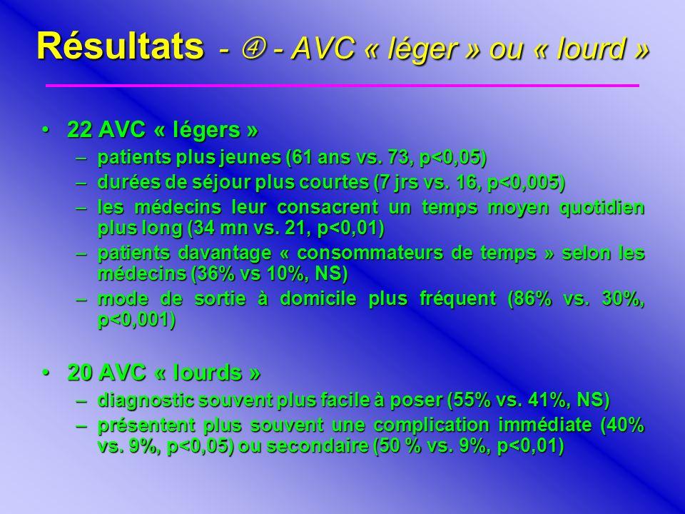 Résultats - - AVC « léger » ou « lourd » 22 AVC « légers »22 AVC « légers » –patients plus jeunes (61 ans vs. 73, p<0,05) –durées de séjour plus court