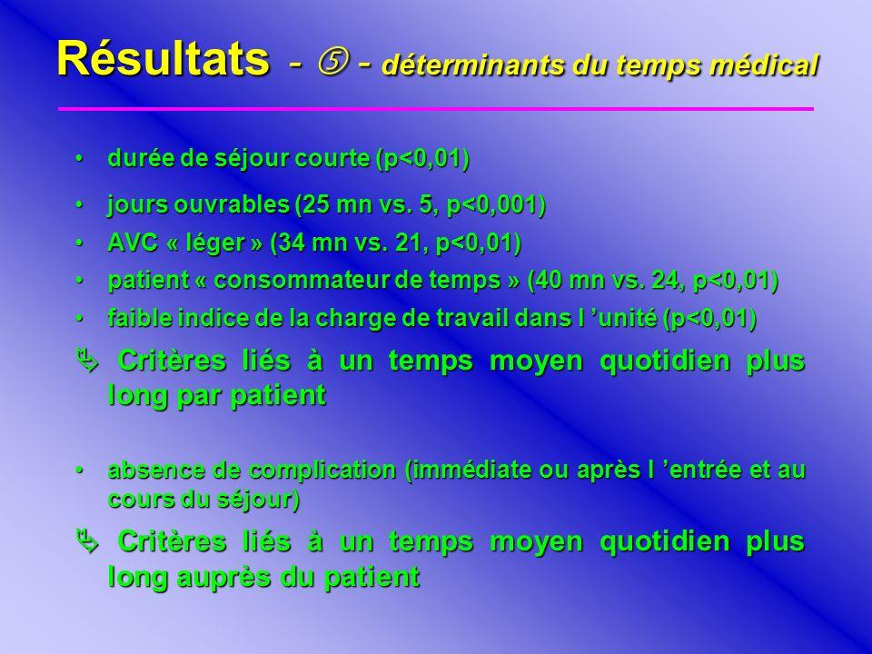 Résultats - - déterminants du temps médical durée de séjour courte (p<0,01)durée de séjour courte (p<0,01) jours ouvrables (25 mn vs. 5, p<0,001)jours