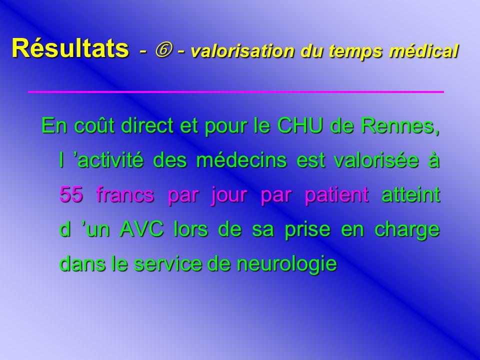 Résultats - - valorisation du temps médical En coût direct et pour le CHU de Rennes, l activité des médecins est valorisée à 55 francs par jour par pa