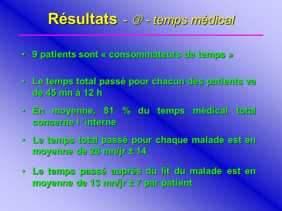 Résultats - - temps médical 9 patients sont « consommateurs de temps »9 patients sont « consommateurs de temps » Le temps total passé pour chacun des