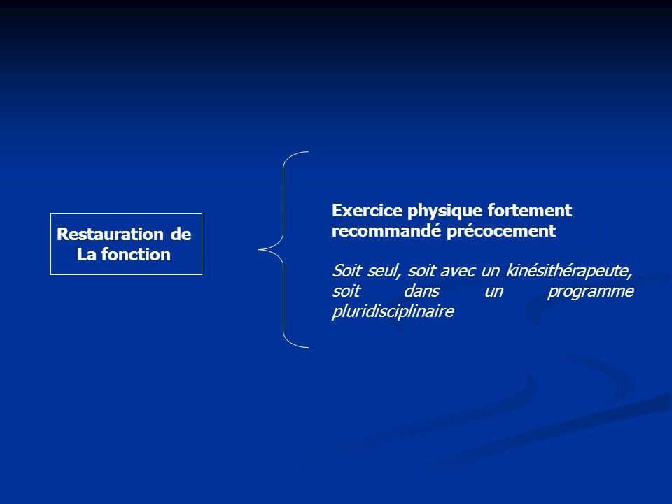 Exercice physique fortement recommandé précocement Soit seul, soit avec un kinésithérapeute, soit dans un programme pluridisciplinaire Restauration de
