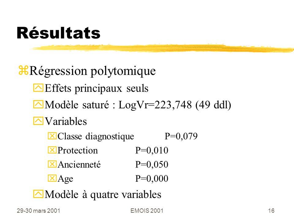 29-30 mars 2001EMOIS 200116 Résultats zRégression polytomique yEffets principaux seuls yModèle saturé : LogVr=223,748 (49 ddl) yVariables xClasse diagnostiqueP=0,079 xProtectionP=0,010 xAnciennetéP=0,050 xAgeP=0,000 yModèle à quatre variables