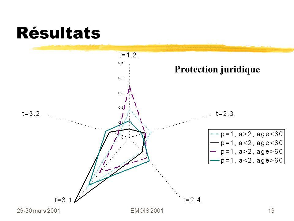 29-30 mars 2001EMOIS 200119 Résultats Protection juridique