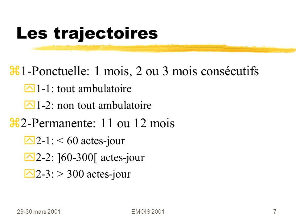 29-30 mars 2001EMOIS 200118 Résultats zTrajectoire 2.2.