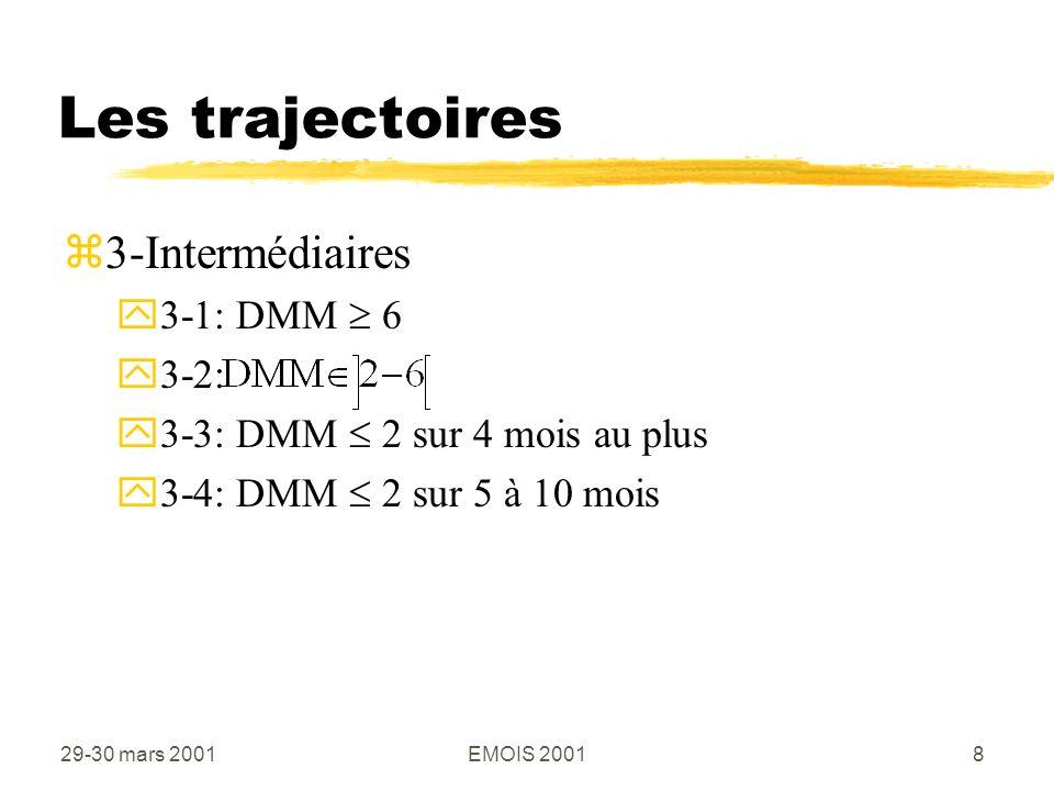 29-30 mars 2001EMOIS 20019 Méthode zVariables explicatives de la trajectoire yDiagnostic psychiatrique (groupe de catégories) yAncienneté dans le secteur yAge yProtection juridique zRégression polytomique yProbabilités de suivi dune trajectoire selon les variables explicatives