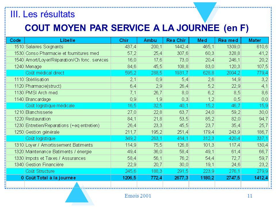 Emois 200111 COUT MOYEN PAR SERVICE A LA JOURNEE (en F) III. Les résultats