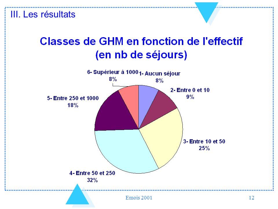 Emois 200112 III. Les résultats