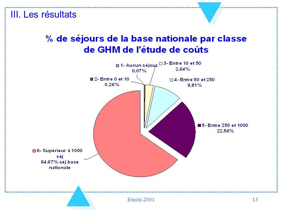 Emois 200113 III. Les résultats