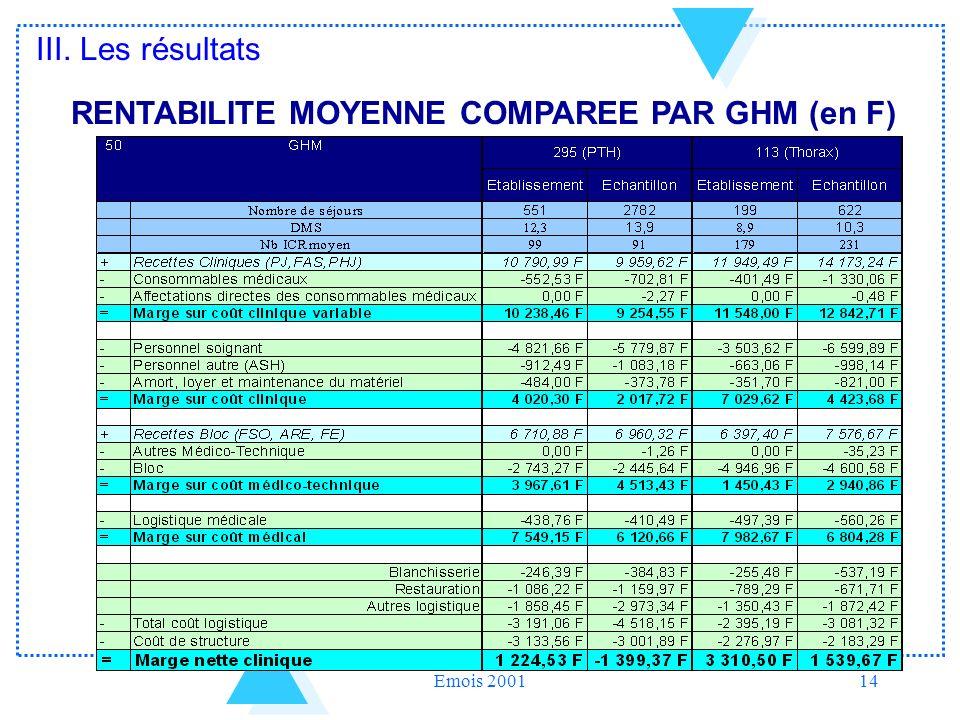 Emois 200114 RENTABILITE MOYENNE COMPAREE PAR GHM (en F) III. Les résultats