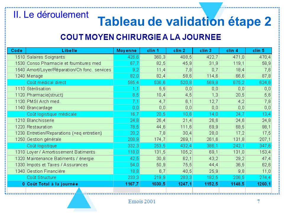 Emois 20017 COUT MOYEN CHIRURGIE A LA JOURNEE Tableau de validation étape 2 II. Le déroulement