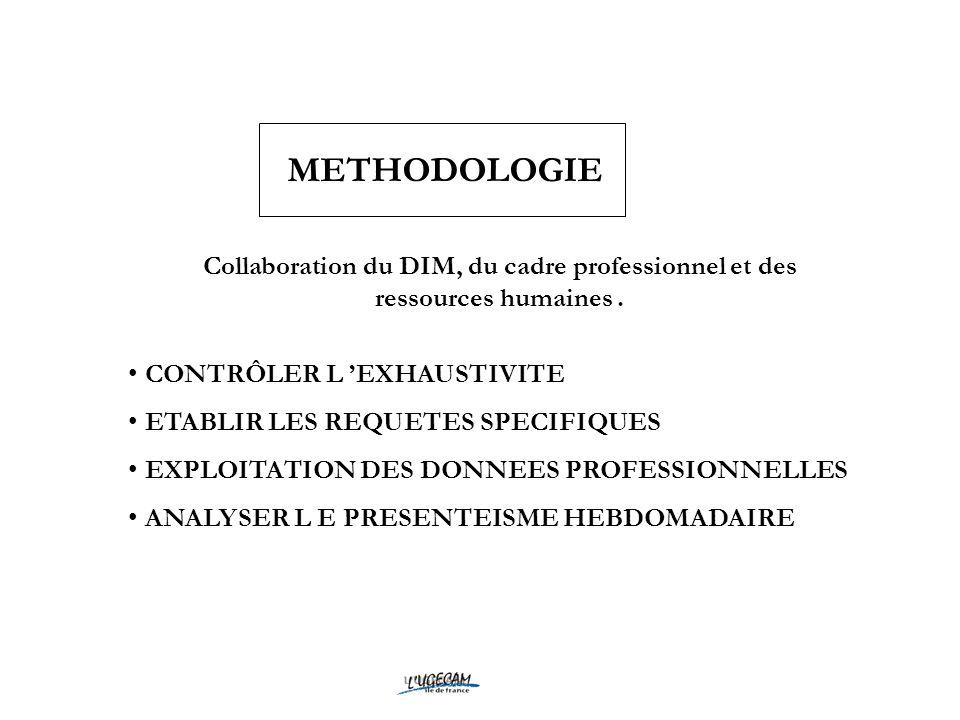 METHODOLOGIE Collaboration du DIM, du cadre professionnel et des ressources humaines. CONTRÔLER L EXHAUSTIVITE ETABLIR LES REQUETES SPECIFIQUES EXPLOI