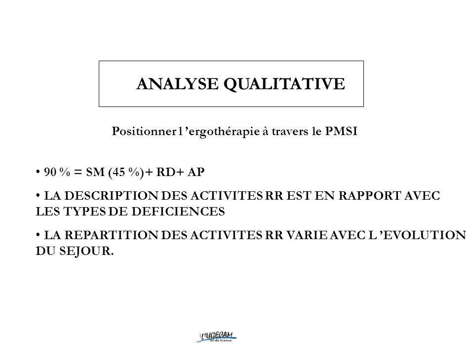 ANALYSE QUALITATIVE Positionner l ergothérapie à travers le PMSI 90 % = SM (45 %)+ RD+ AP LA DESCRIPTION DES ACTIVITES RR EST EN RAPPORT AVEC LES TYPE
