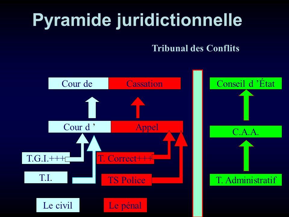 T.I. Cour d T.G.I.+++ Cour de TS Police T. Correct+++ Appel CassationConseil d État C.A.A. T. Administratif Le civilLe pénal Pyramide juridictionnelle