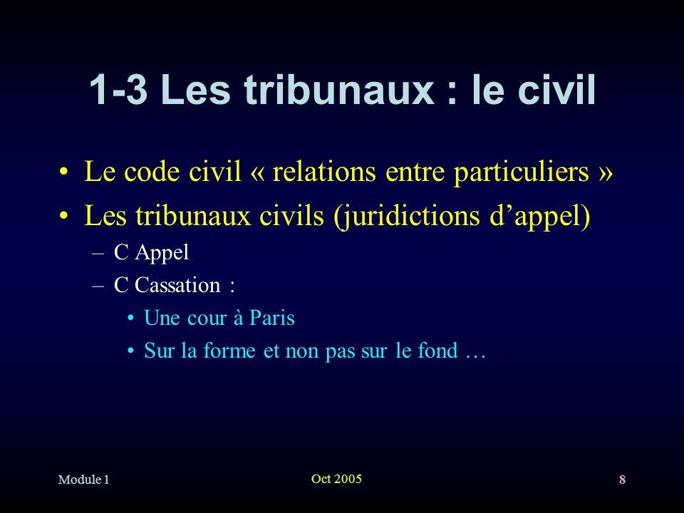 Module 1 Oct 2005 8 1-3 Les tribunaux : le civil Le code civil « relations entre particuliers » Les tribunaux civils (juridictions dappel) –C Appel –C Cassation : Une cour à Paris Sur la forme et non pas sur le fond …