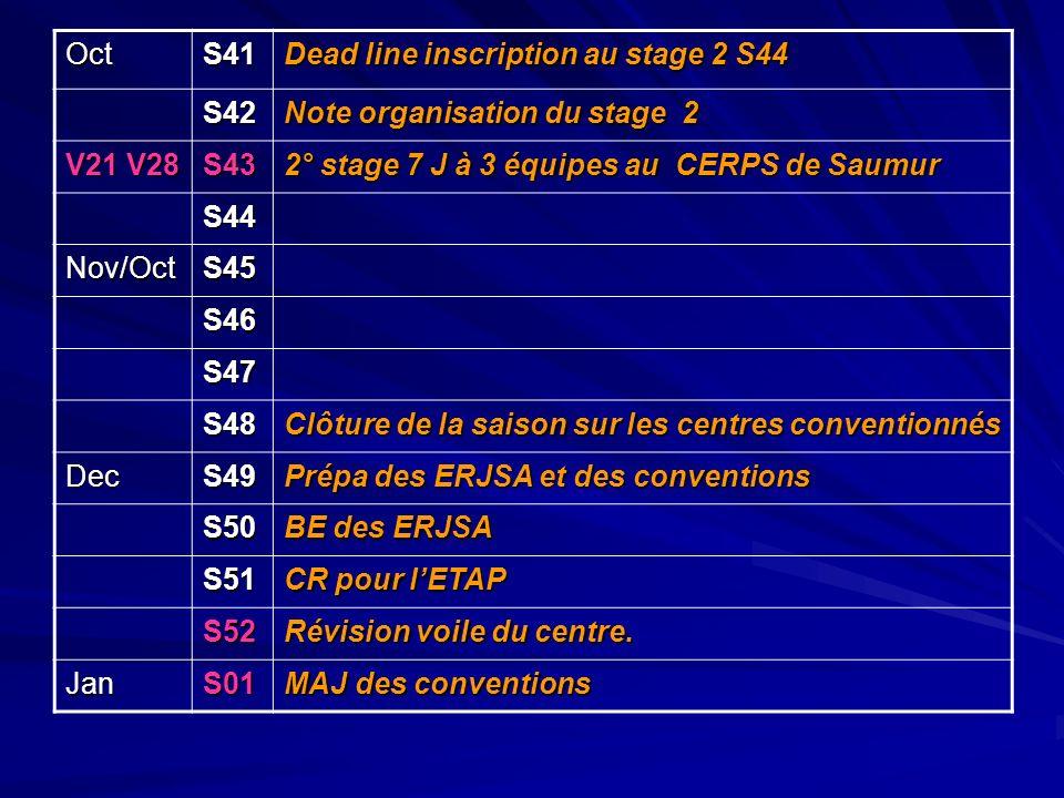 OctS41 Dead line inscription au stage 2 S44 S42 Note organisation du stage 2 V21 V28 S43 2° stage 7 J à 3 équipes au CERPS de Saumur S44 Nov/OctS45 S4