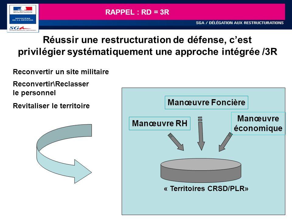 16 Revitaliser un territoire Reconvertir/Reclasser le personnel « Territoires CRSD/PLR» Manœuvre RH Manœuvre économique Manœuvre Foncière Reconvertir