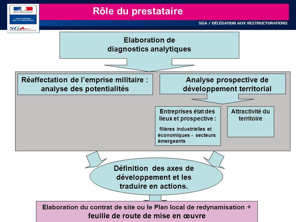 19 Rôle du prestataire Elaboration de diagnostics analytiques Définition des axes de développement et les traduire en actions. Réaffectation de lempri