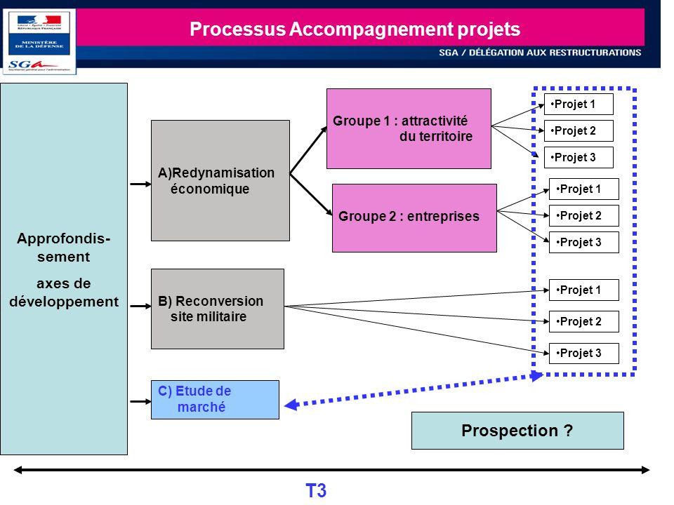 21 Processus Accompagnement projets Approfondis- sement axes de développement Groupe 2 : entreprises B) Reconversion site militaire A)Redynamisation é