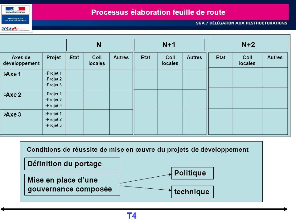 22 Processus élaboration feuille de route Axes de développement ProjetEtatColl locales Autres Axe 1 Projet 1 Projet 2 Projet 3 Axe 2 Projet 1 Projet 2