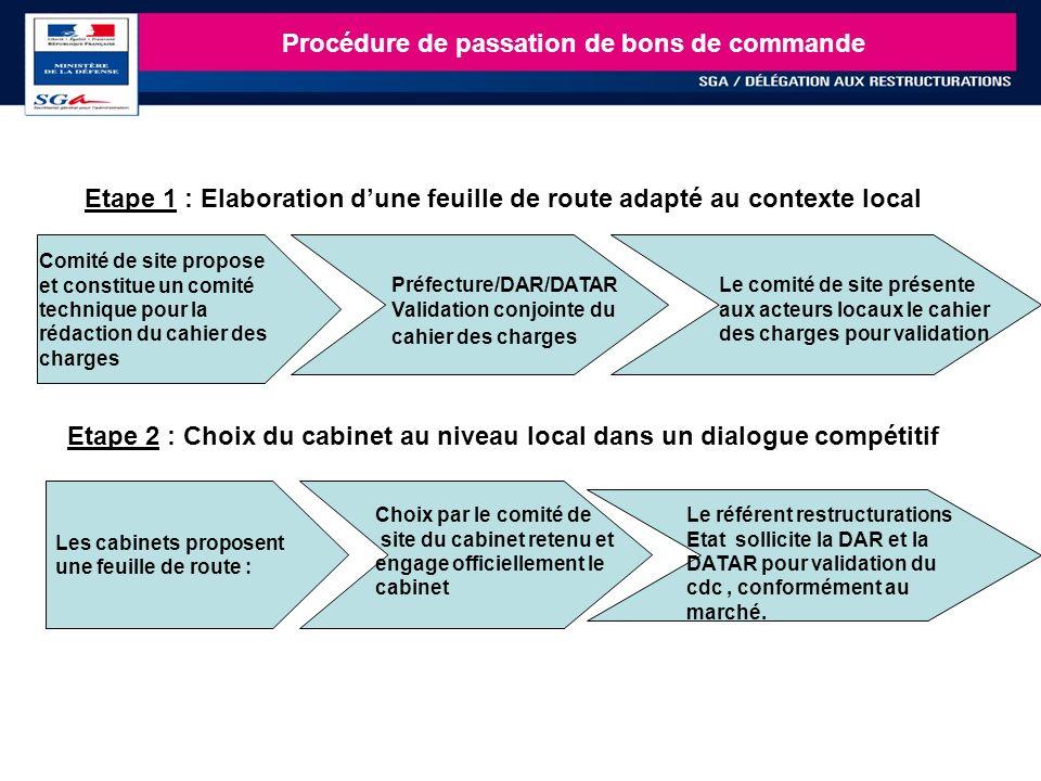 23 Comité de site propose et constitue un comité technique pour la rédaction du cahier des charges Préfecture/DAR/DATAR Validation conjointe du cahier