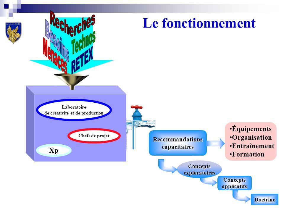 Conceptsapplicatifs Doctrine Conceptsexploratoires CICDE Laboratoire de créativité et de production Le fonctionnement Recommandationscapacitaires Xp C