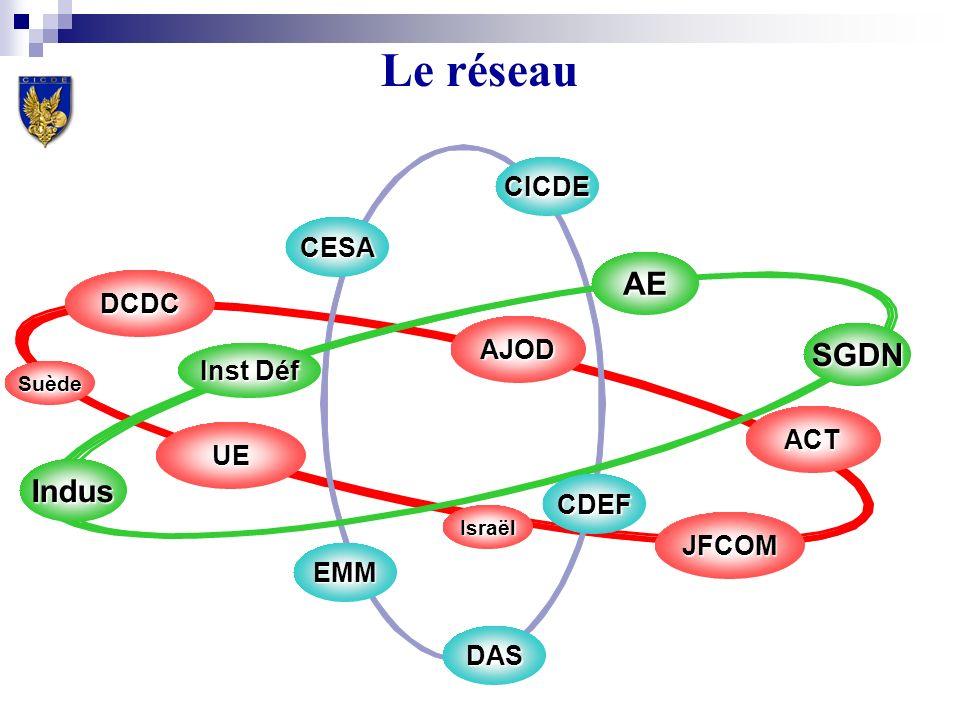 Le réseau CESA Indus AE Inst Déf SGDN CICDE EMM CDEF DCDC JFCOM ACT UE AJOD Israël Suède DAS