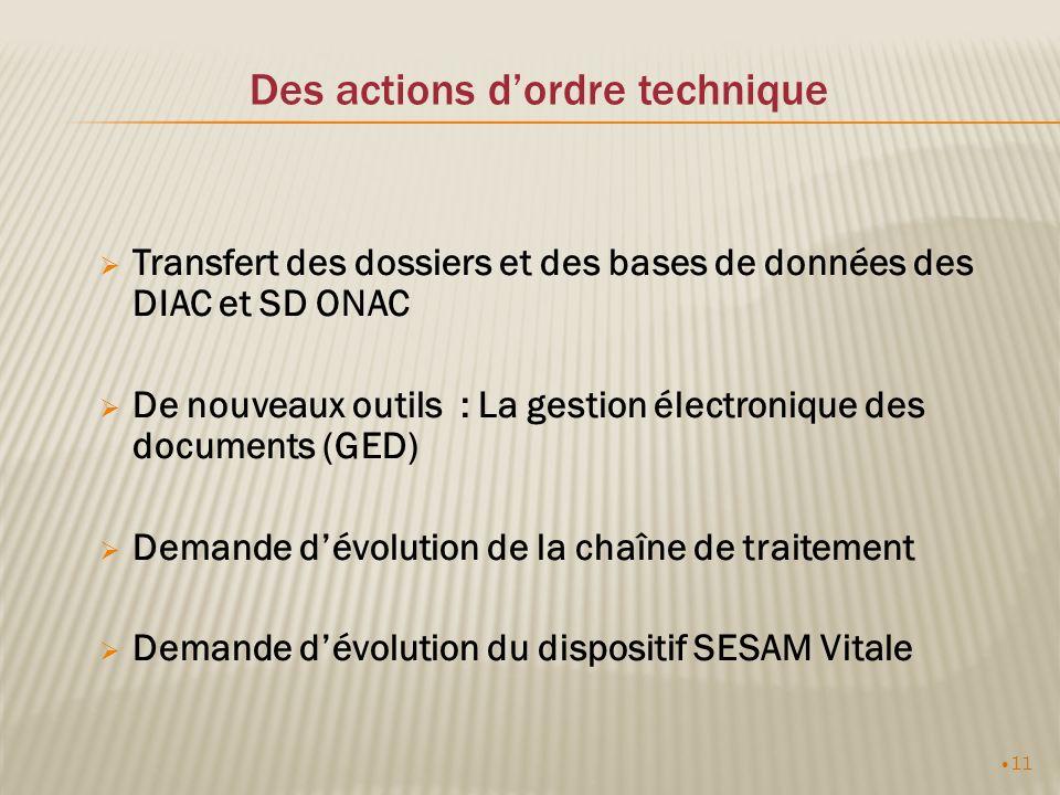 11 Des actions dordre technique Transfert des dossiers et des bases de données des DIAC et SD ONAC De nouveaux outils : La gestion électronique des documents (GED) Demande dévolution de la chaîne de traitement Demande dévolution du dispositif SESAM Vitale