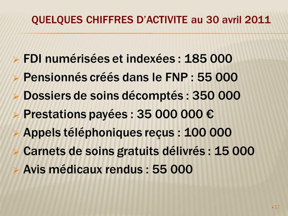 17 QUELQUES CHIFFRES DACTIVITE au 30 avril 2011 FDI numérisées et indexées : 185 000 Pensionnés créés dans le FNP : 55 000 Dossiers de soins décomptés