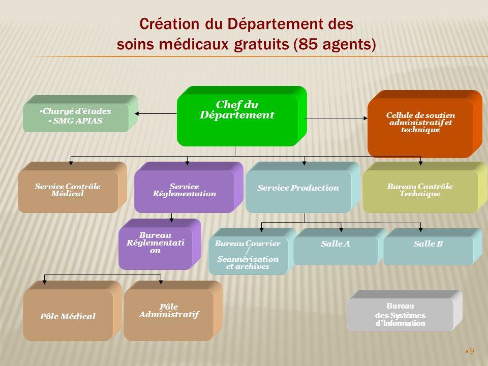 9 Création du Département des soins médicaux gratuits (85 agents) Chef du Département Cellule de soutien administratif et technique Service Contrôle M