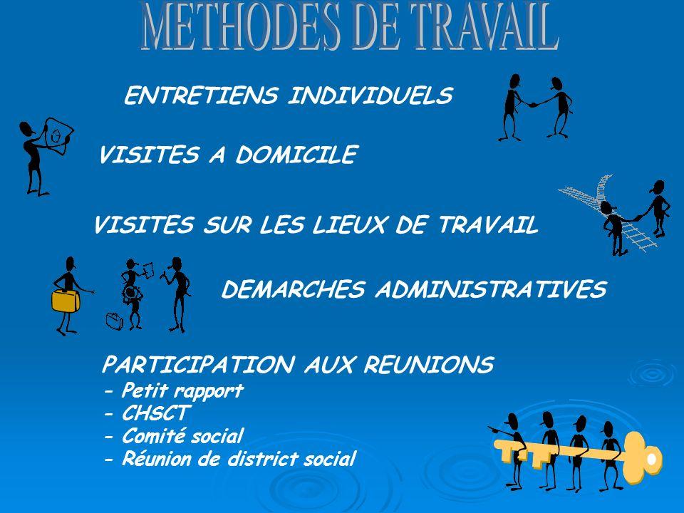 ENTRETIENS INDIVIDUELS VISITES A DOMICILE VISITES SUR LES LIEUX DE TRAVAIL DEMARCHES ADMINISTRATIVES PARTICIPATION AUX REUNIONS - Petit rapport - CHSCT - Comité social - Réunion de district social