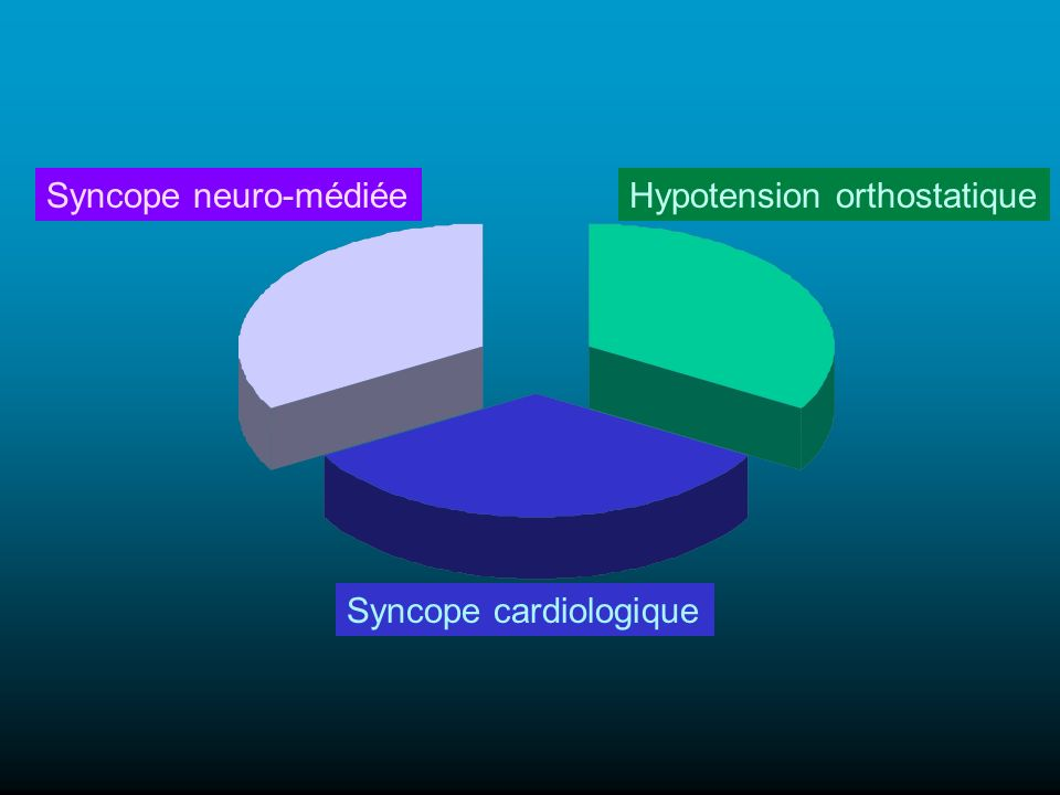 Syncope neuro-médiéeHypotension orthostatique Syncope cardiologique