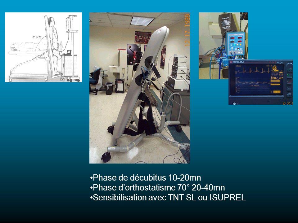 Phase de décubitus 10-20mn Phase dorthostatisme 70° 20-40mn Sensibilisation avec TNT SL ou ISUPREL