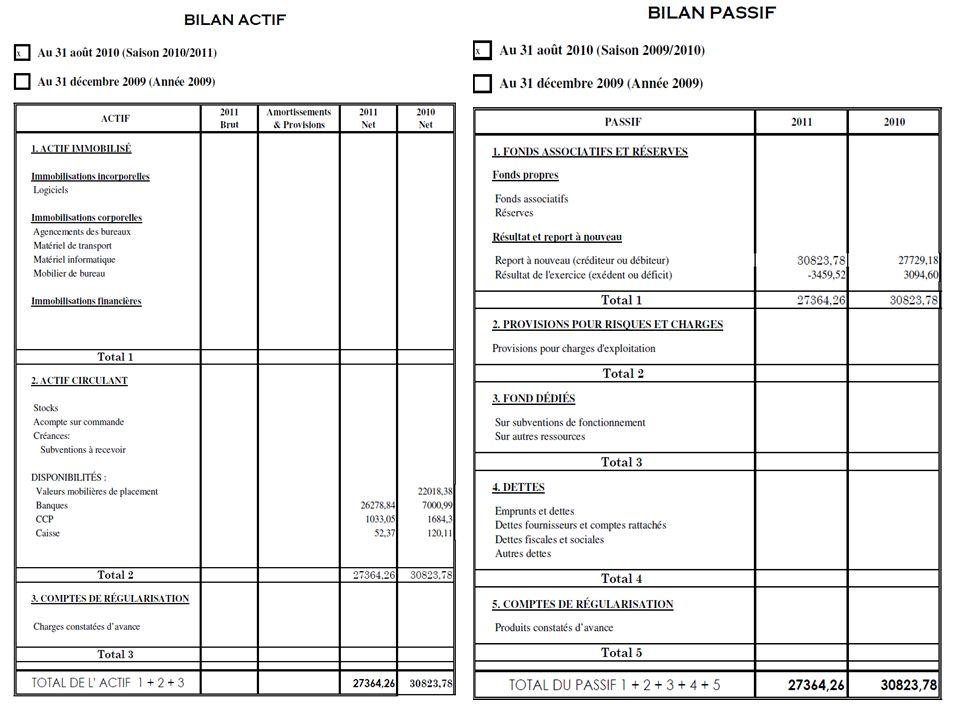 Budget prévisionnel 2011-2012 BUGET PREVISONNEL FONCTIONNEMENT FOURNITURE ADMINISTRATIVE600 ASSURANCE870 CARTE CADEAU3500 AFFRANCHISSEMENT200 INTERNET450 FRAIS BANCAIRES52 SALAIRE PROFS GYM2813,4 SALAIRE PROF EQUITATION6375,6 CHER EMPLOI9650 STAGE ANIMATEUR QI GONG427 LOCATION CENTRE EQUESTRE3600 PENSION AU BOX1760 PENSION AU PADOCK1760 Total32058 INVESTISSEMENT INTITULECOUTPART CSA SUVENTION FCSAD SUVENTION CNDS total suvention BADMINTON POTEAUX + FILETS1751,9595,9578 1156 ESCRIME CUIRASSE ELECTRIQUES816,61277,65269,48 538,96 PLONGEE NITROX1175399,5387,75 775,5 EQUITATION VAN56901934,61877,7 3755,4 Total9433,513207,653112,93 6225,86 Total dépenses 35213,65 RECETTES COTISATIONS POUR 900 ADHERENTS : 49115,40 RESTE A REPARTIR POUR LES SECTION 13849,75