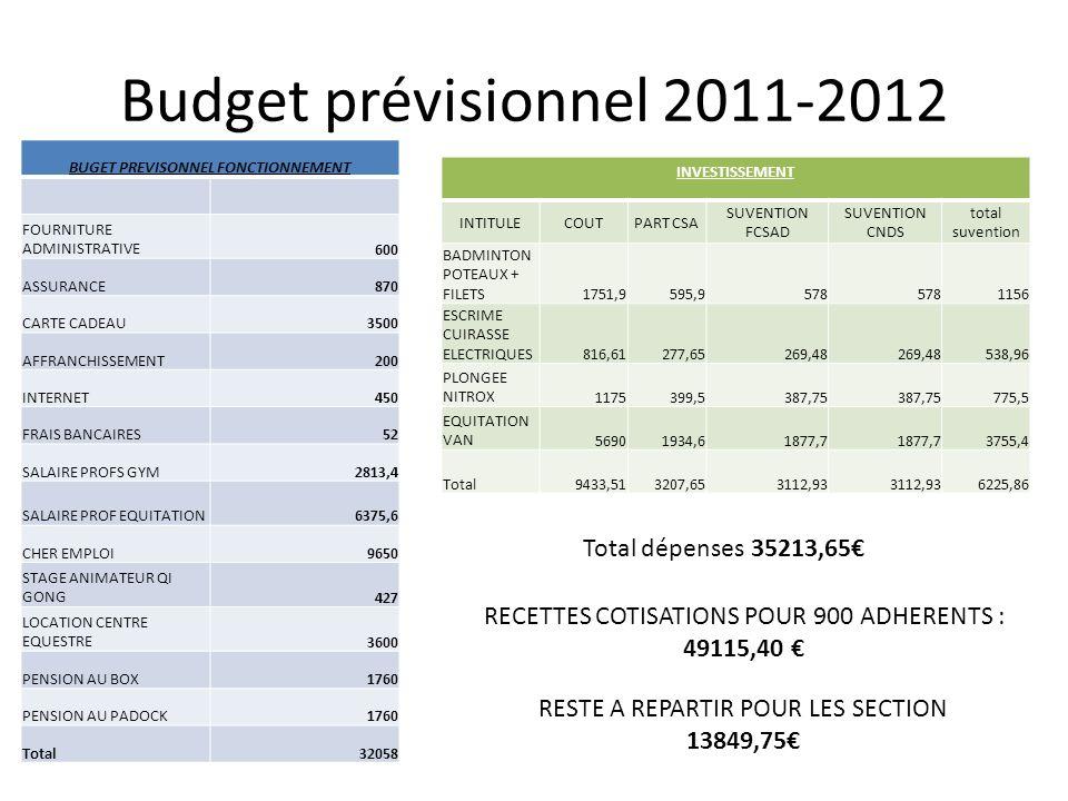 Budget prévisionnel section 2011-2012