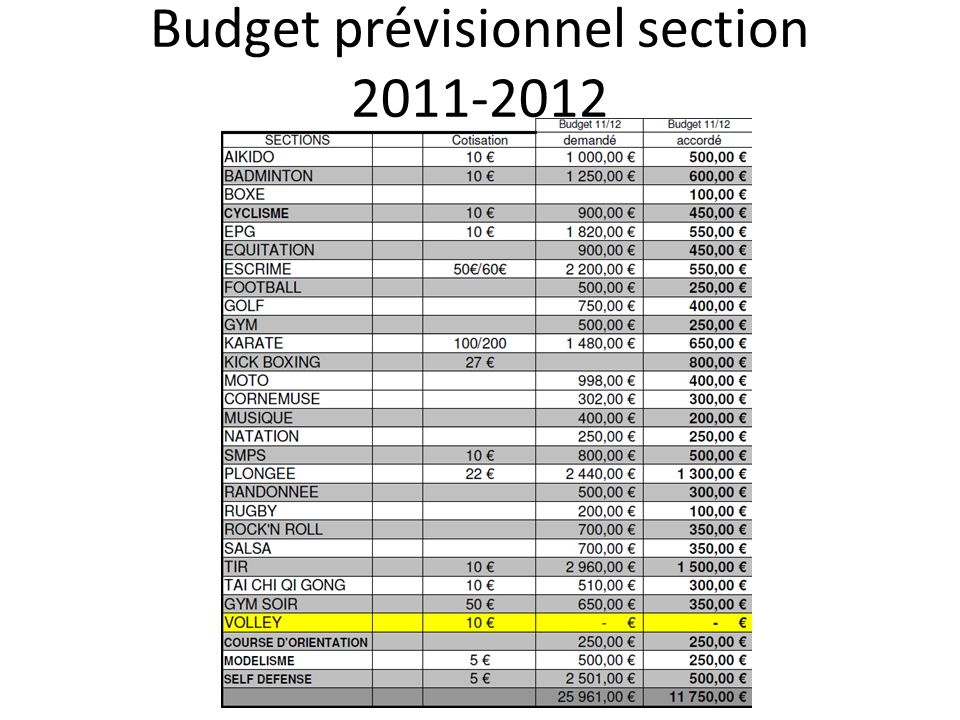 Budget prévisionnel section 2011-2012