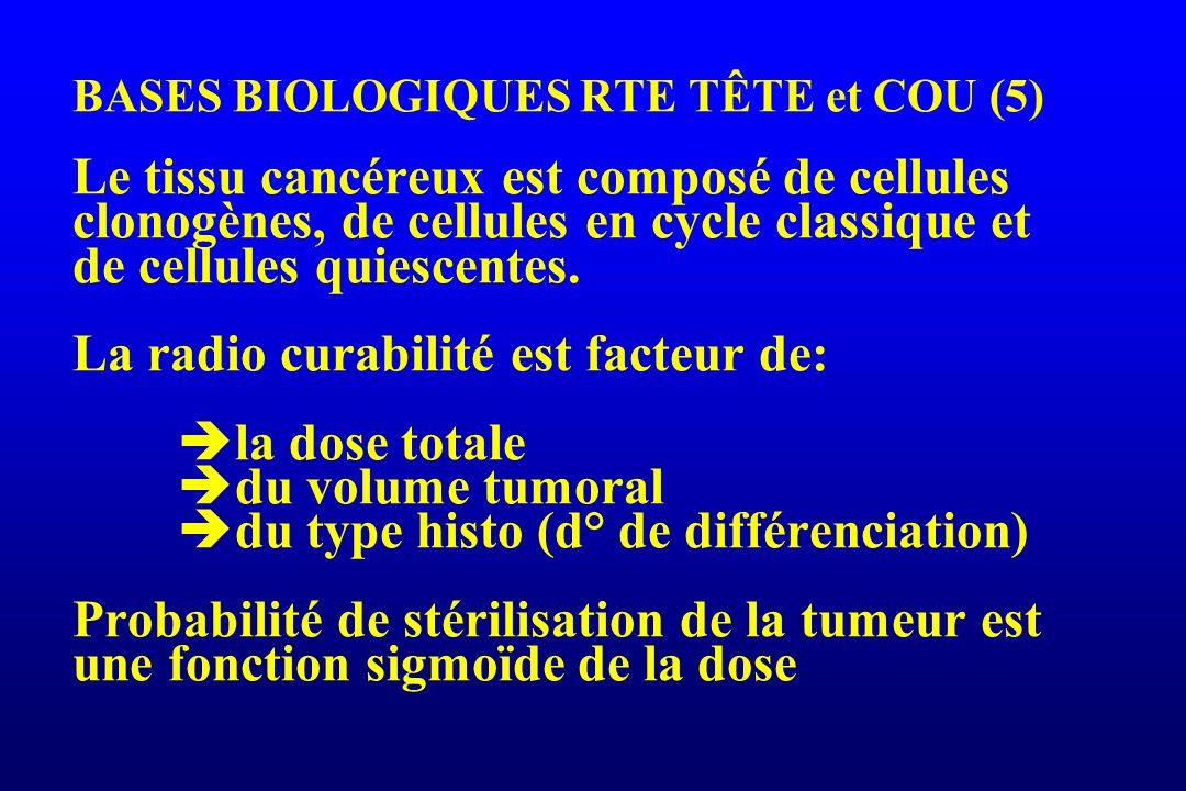 BASES BIOLOGIQUES RTE TÊTE et COU (5) Le tissu cancéreux est composé de cellules clonogènes, de cellules en cycle classique et de cellules quiescentes