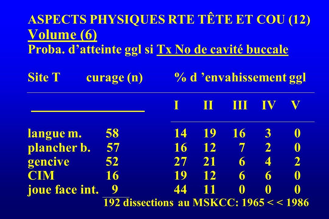 ASPECTS PHYSIQUES RTE TÊTE ET COU (12) Volume (6) Proba. datteinte ggl si Tx No de cavité buccale Site Tcurage (n)% d envahissement ggl IIIIIIIVV lang