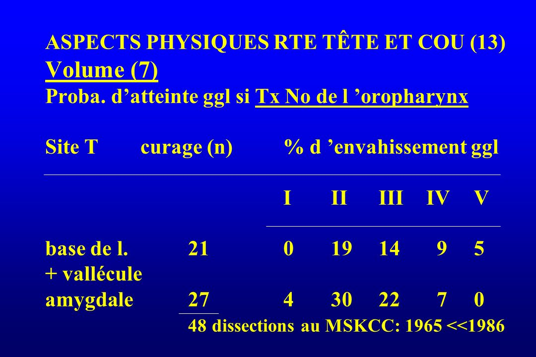ASPECTS PHYSIQUES RTE TÊTE ET COU (13) Volume (7) Proba. datteinte ggl si Tx No de l oropharynx Site Tcurage (n)% d envahissement ggl IIIIIIIVV base d