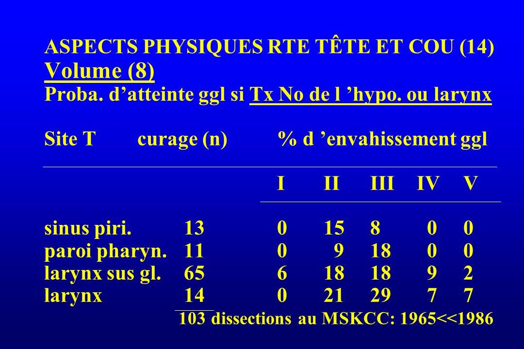ASPECTS PHYSIQUES RTE TÊTE ET COU (14) Volume (8) Proba. datteinte ggl si Tx No de l hypo. ou larynx Site Tcurage (n)% d envahissement ggl IIIIIIIVV s